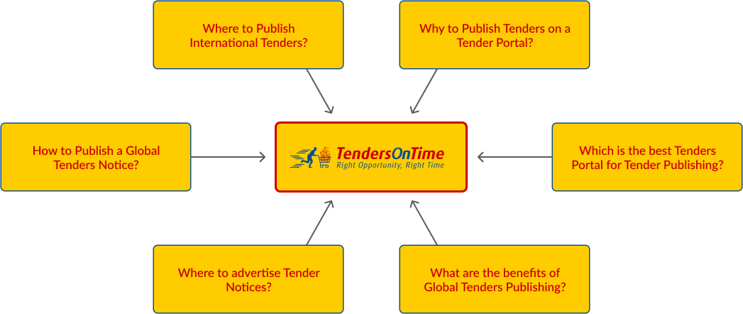 Tenders on Time